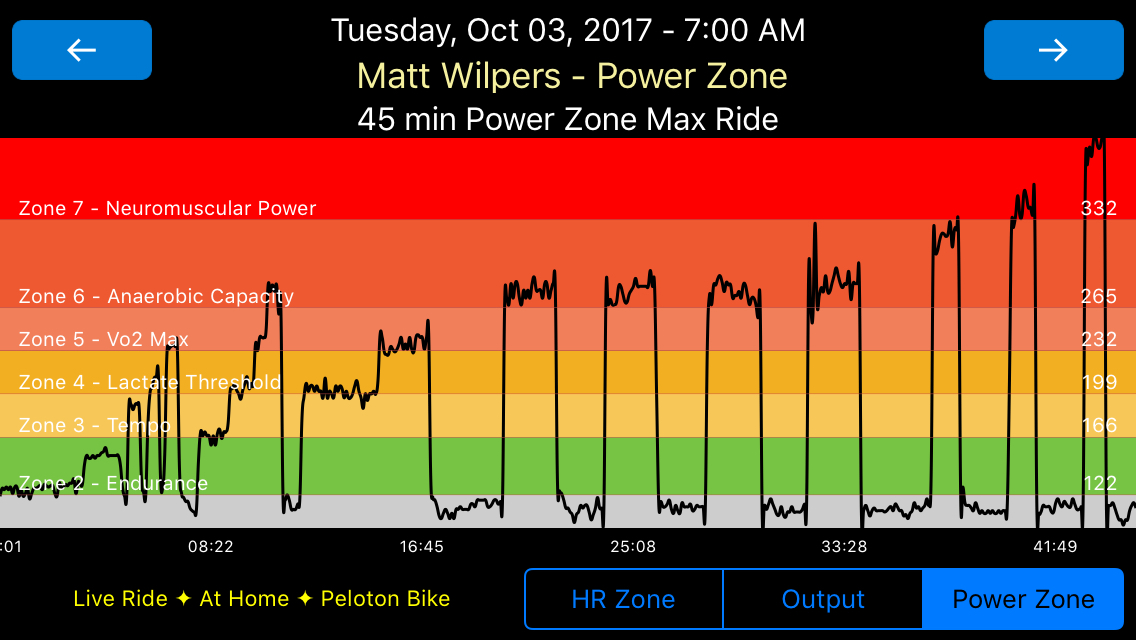 Wide Power Zone Graph